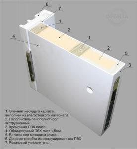 Эксплуатационные параметры влагостойких дверей «Капель»