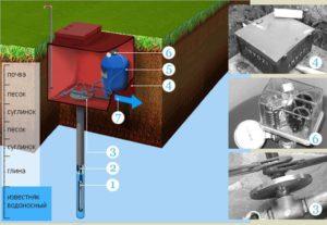 Как обустроить водоснабжение на дачном участке?