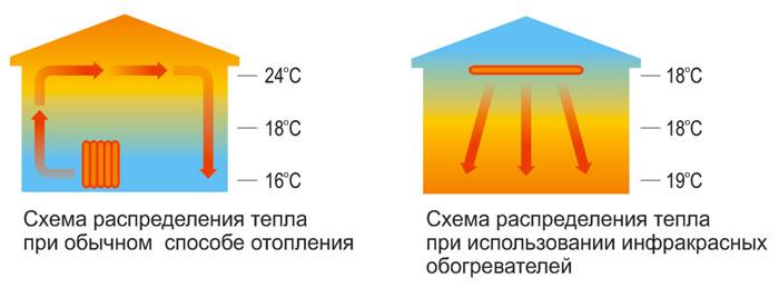 Монтаж ПлЭн отопления своими руками, расчет и система