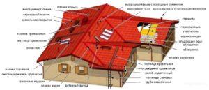 Необходимость использования доборных элементов при монтаже крыши