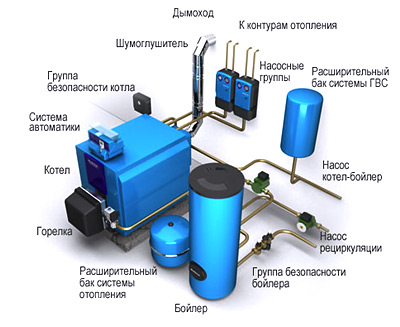 Оборудование для отопления частного дома, приборы, материалы, комплектующие