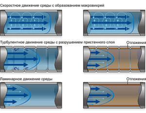 Пластинчатый теплообменник – экономное и эффективное оборудование