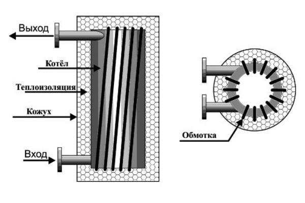 Самодельный индукционный котел отопления своими руками для дома