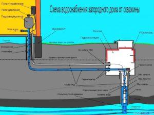 Самые популярные варианты обустройства водоснабжения в частном доме