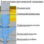 Водопровод на даче своими руками: простейшие способы устройства