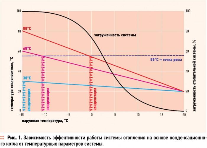 Жидкость для отопления дома, температура носителя и объем системы