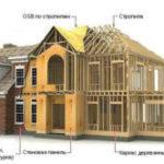 Особенности представляет 3D технология строительств каркасного дома