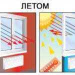 Теплосберегающая пленка — выгодное решение для сохранения тепла в помещении